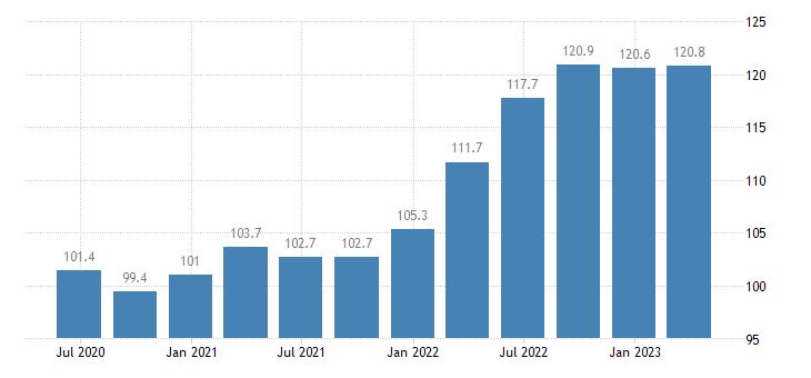 poland service producer prices air transport eurostat data