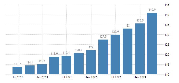 poland service producer prices employment activities eurostat data