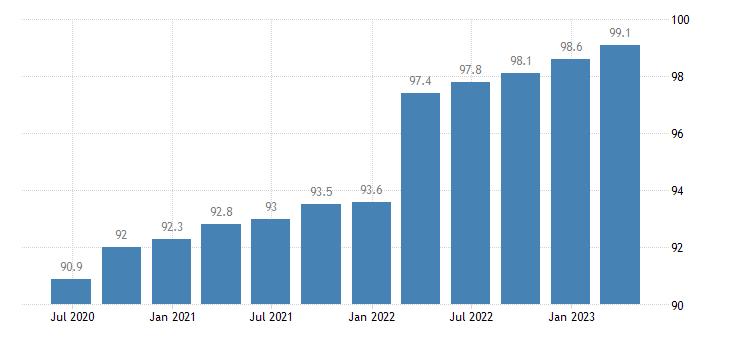 poland service producer prices telecommunications eurostat data