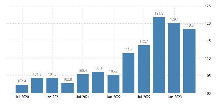 poland service producer prices water transport eurostat data