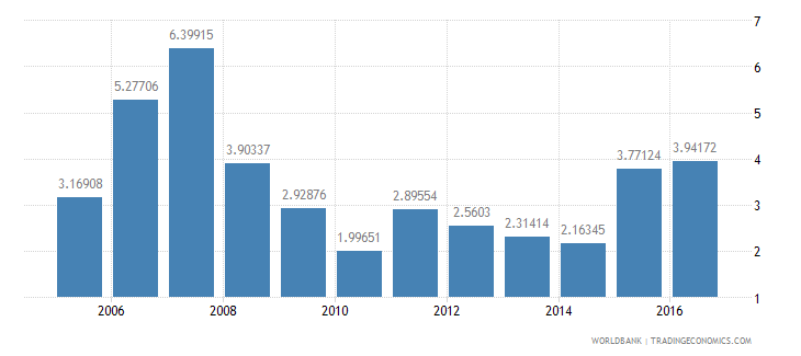 poland services etc  value added annual percent growth wb data