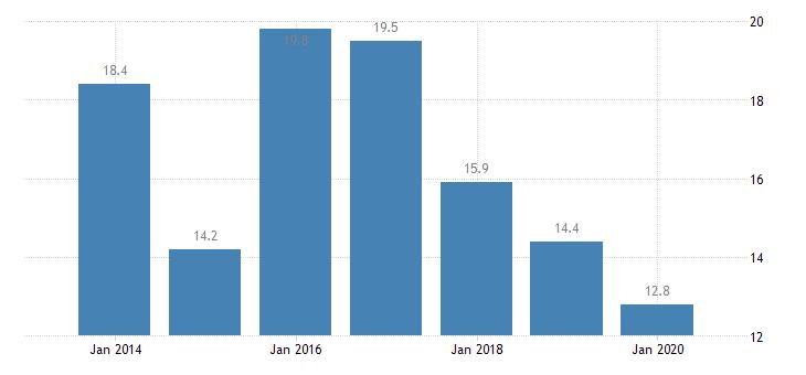 poland severe housing deprivation rate tenant rent at market price eurostat data