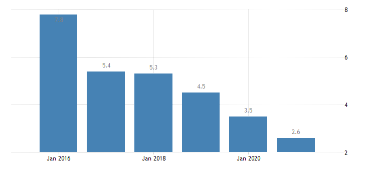 poland severe material deprivation rate eurostat data