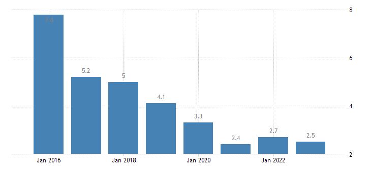poland severe material deprivation rate males eurostat data