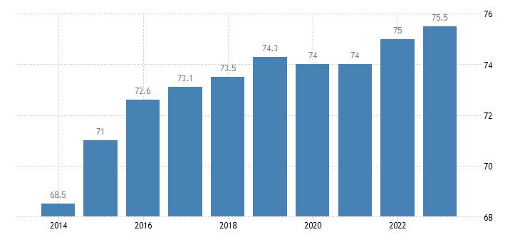 poland share of trade with the eu share of exports to eu eurostat data