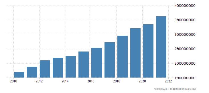 poland social contributions current lcu wb data