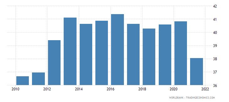 poland social contributions percent of revenue wb data
