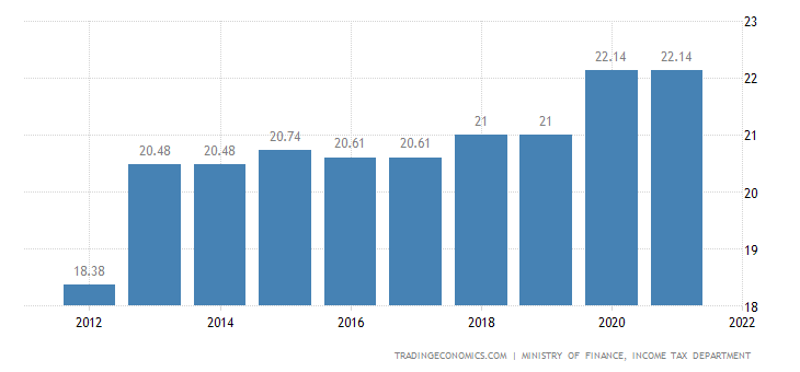 Poland Social Security Rate For Companies