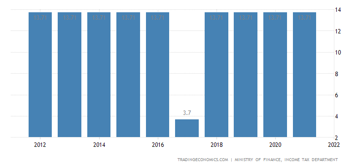 Poland Social Security Rate For Employees