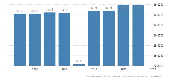 Poland Social Security Rate