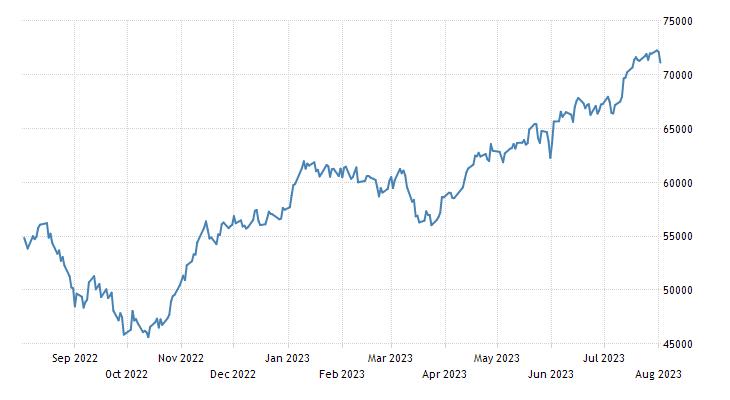 Warsaw Stock Exchange WIG Index