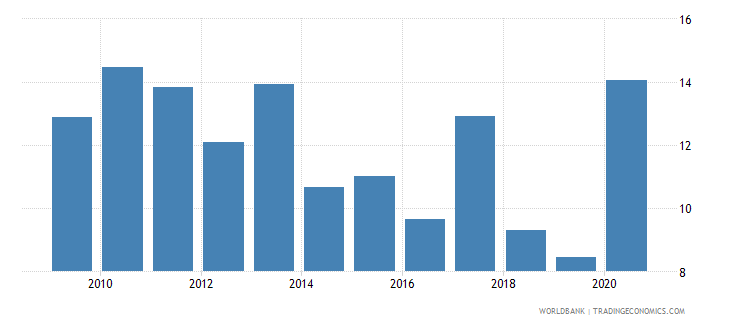 poland stock market total value traded to gdp percent wb data