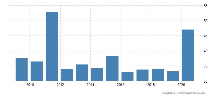 poland stock market turnover ratio percent wb data