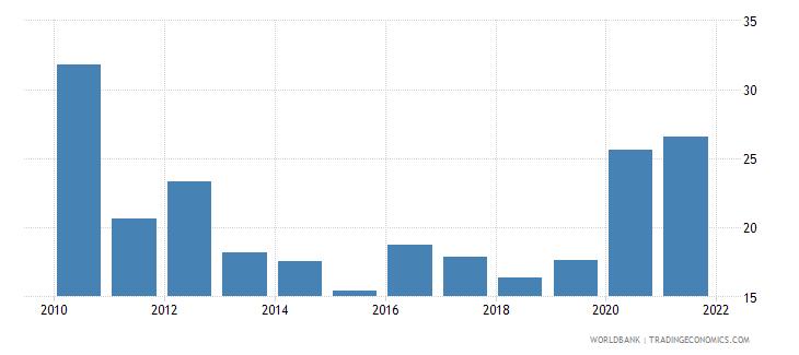 poland stock price volatility wb data