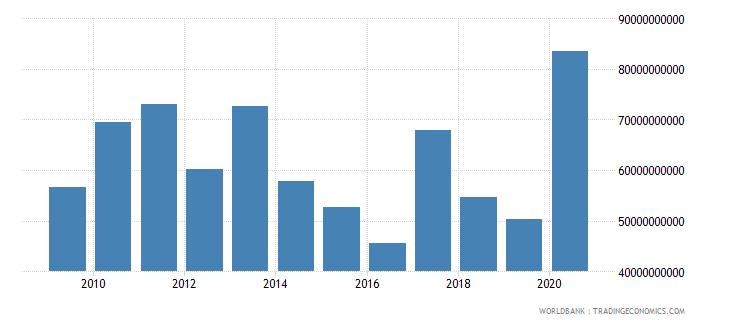 poland stocks traded total value us dollar wb data
