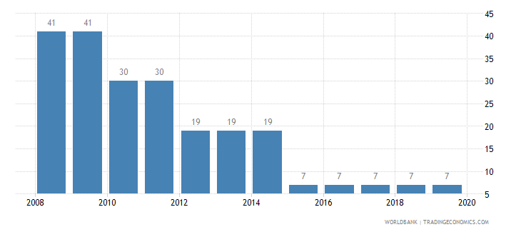 poland tax payments number wb data