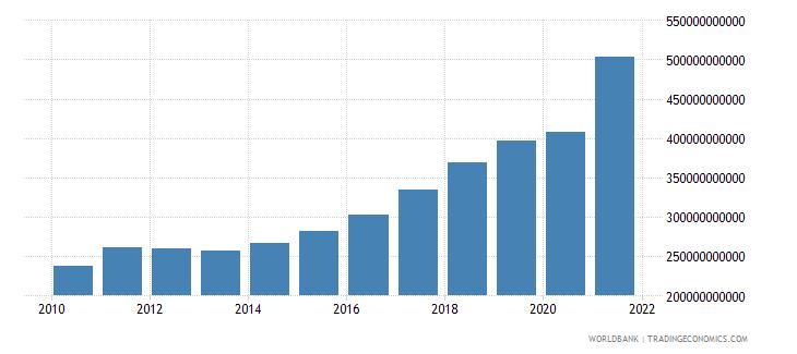 poland tax revenue current lcu wb data