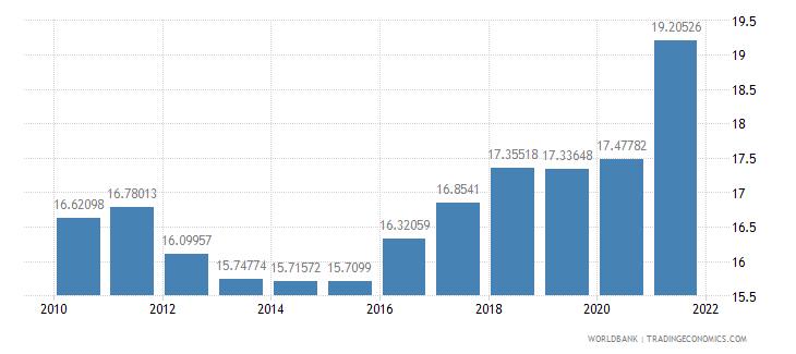 poland tax revenue percent of gdp wb data