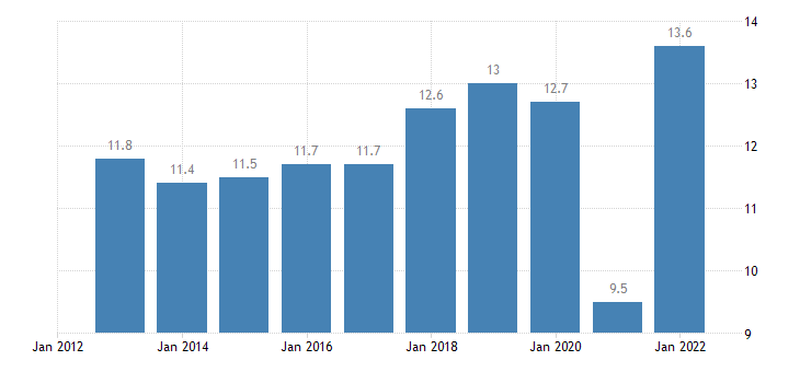poland taxes on production imports less subsidies eurostat data