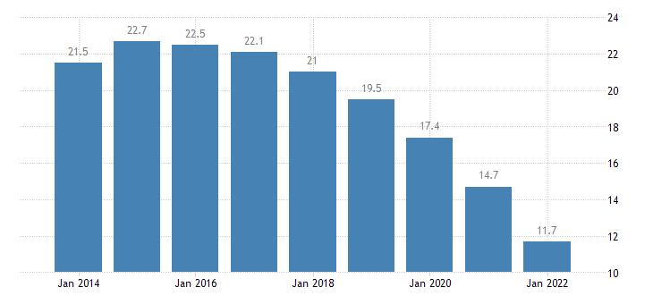 poland temporary employees eurostat data