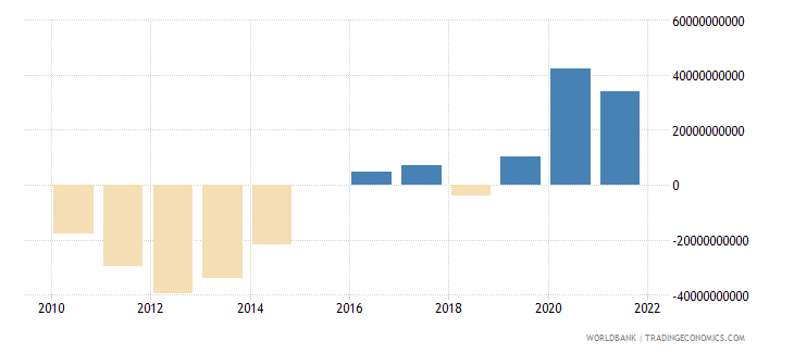 poland terms of trade adjustment constant lcu wb data