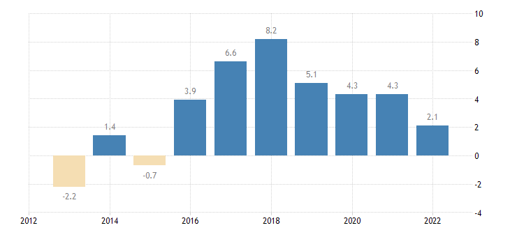poland terms of trade exports of goods eurostat data