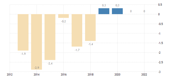 poland terms of trade exports of services eurostat data