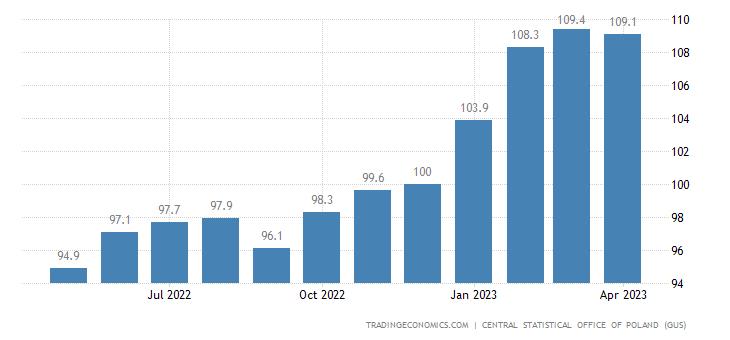 Poland Terms of Trade