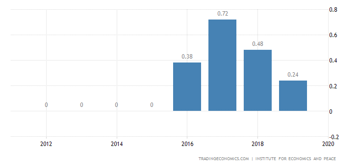 Poland Terrorism Index