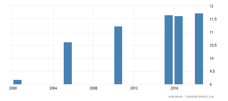 poland total alcohol consumption per capita liters of pure alcohol projected estimates 15 years of age wb data