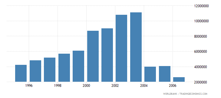 poland total businesses registered number wb data
