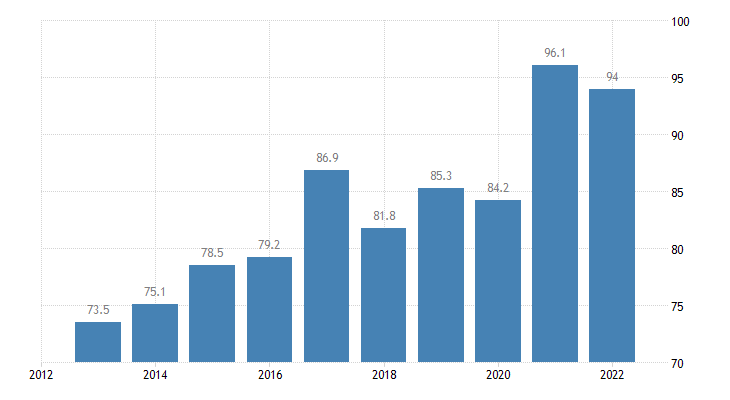 poland total financial sector liabilities currency deposits non consolidated eurostat data