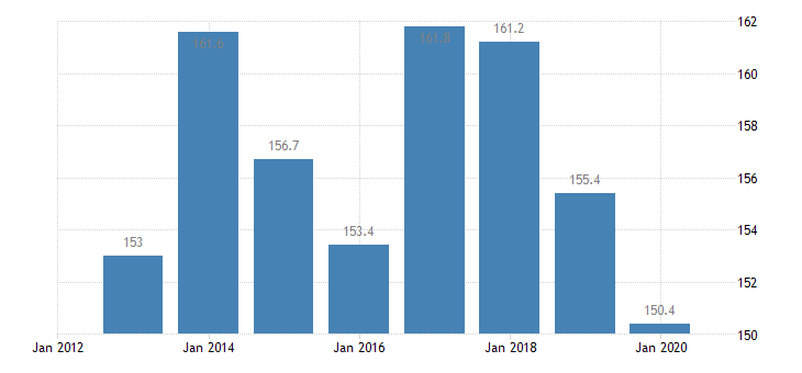 poland total financial sector liabilities financial corporations non consolidated eurostat data