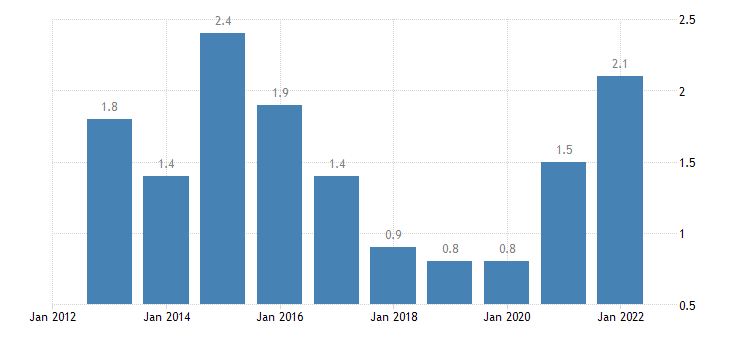 poland total financial sector liabilities financial derivatives employee stock options non consolidated eurostat data