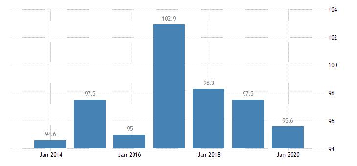 poland total financial sector liabilities monetary financial institutions eurostat data