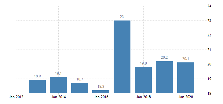 poland total financial sector liabilities non consolidated central bank eurostat data