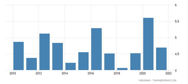 poland total reserves in months of imports wb data