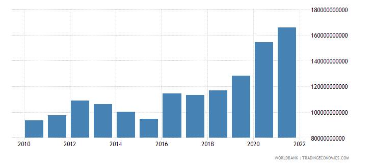 poland total reserves includes gold us dollar wb data