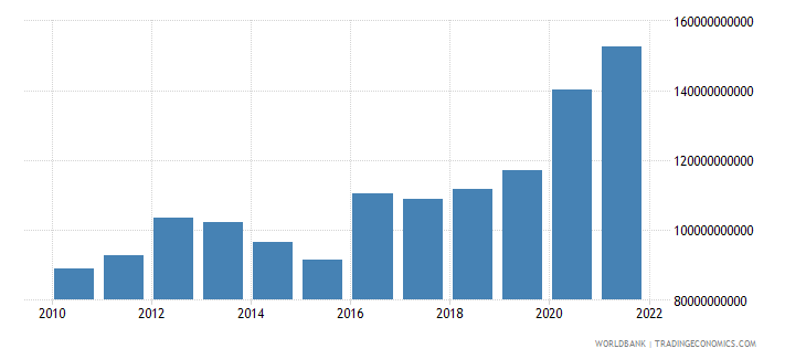 poland total reserves minus gold us dollar wb data