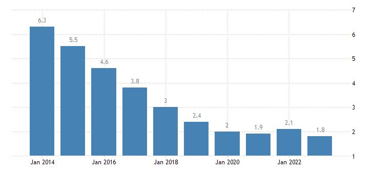 poland total unemployment rate eurostat data