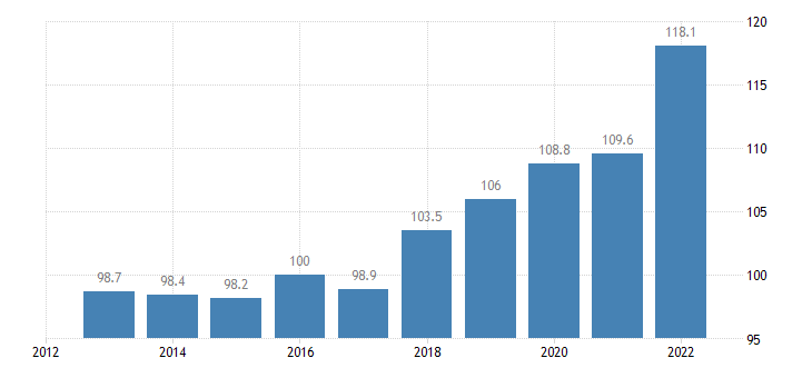 poland trade unit value indices export unit value idx 2015 100 eurostat data