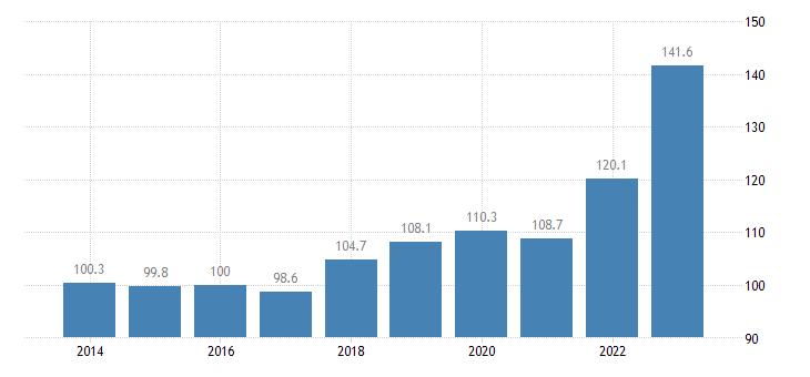poland trade unit value indices import unit value idx 2015 100 eurostat data