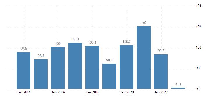 poland trade volume indices volume ratio export import eurostat data