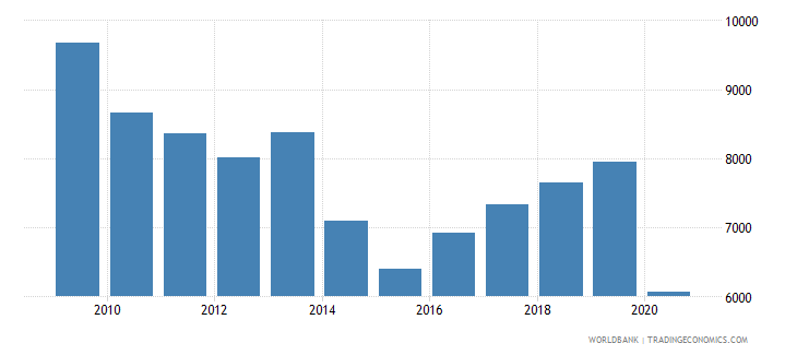 poland trademark applications nonresident by count wb data