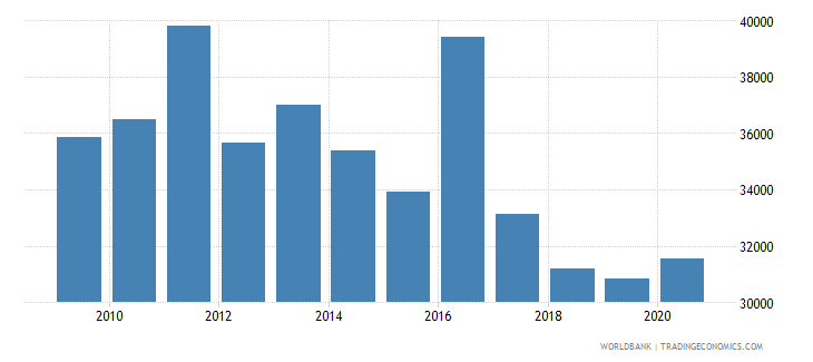 poland trademark applications resident by count wb data