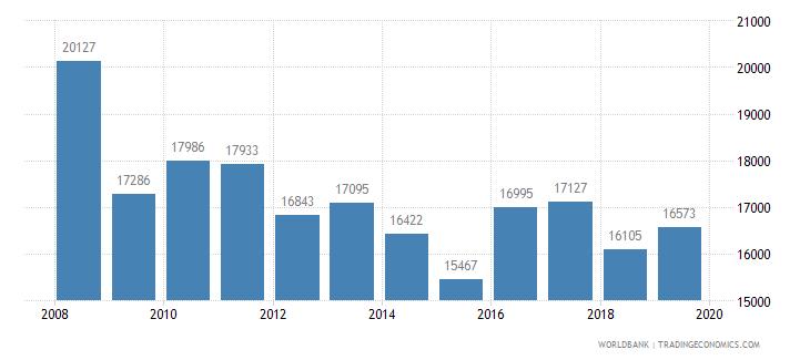 poland trademark applications total wb data