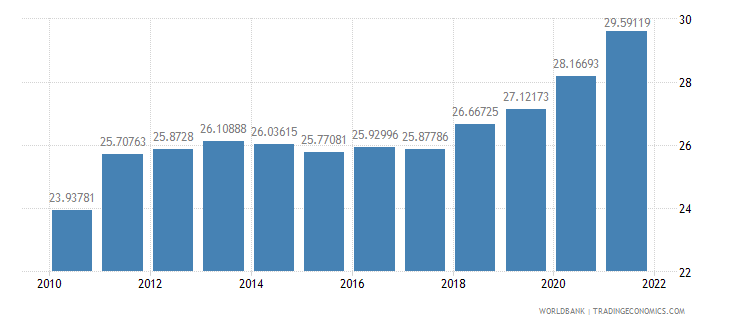 poland transport services percent of service exports bop wb data