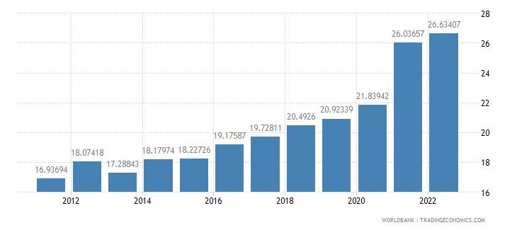 poland transport services percent of service imports bop wb data