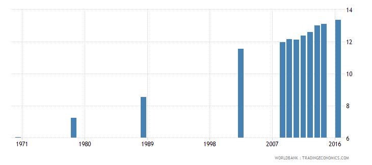 poland uis mean years of schooling of the population age 25 female wb data