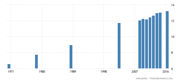 poland uis mean years of schooling of the population age 25 total wb data